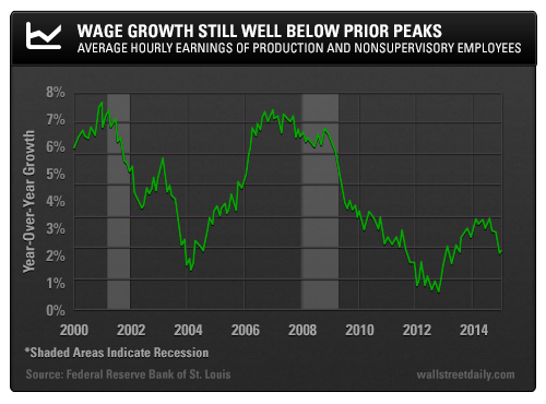 Wage Growth Still Well Below Prior Peaks: Average Hourly Earnings of Production and Nonsupervisory Employees